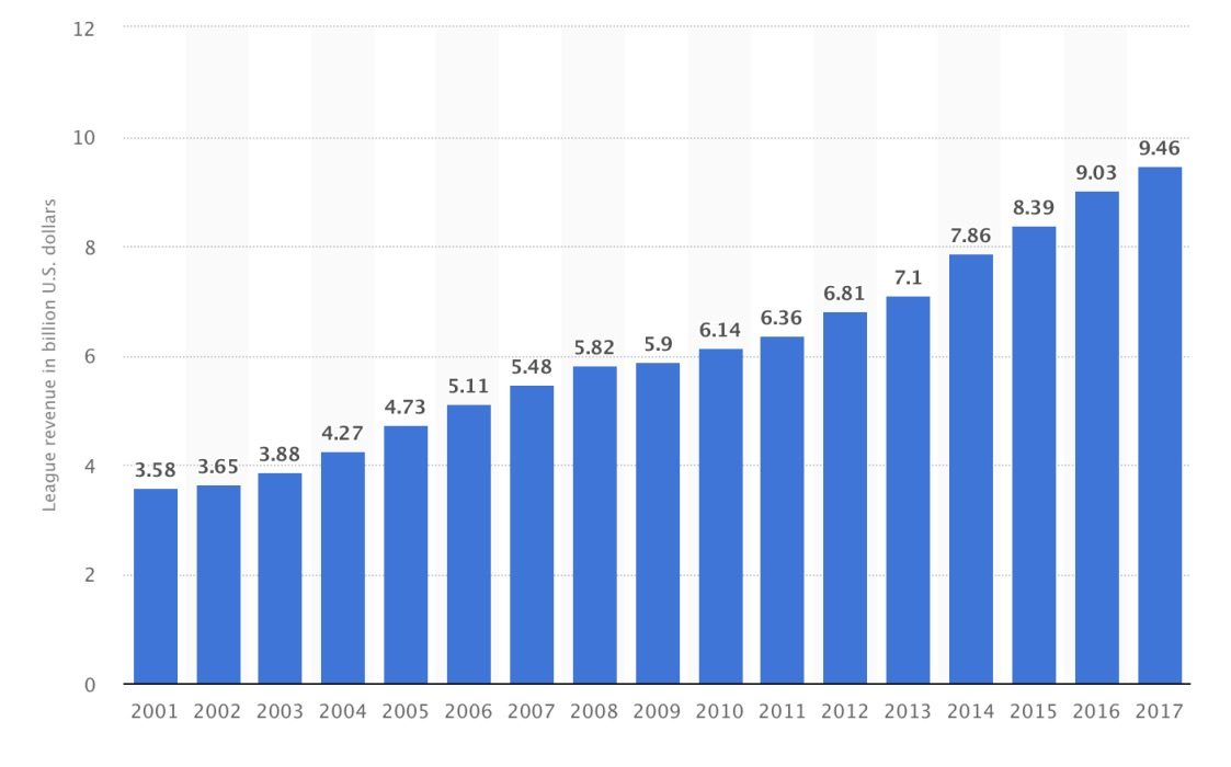 MLB Total League Revenue from 2001-2017