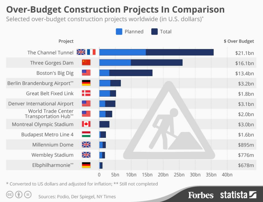 Over-Budget Construction Projects in Comparison | Sports Law | Sport$Biz