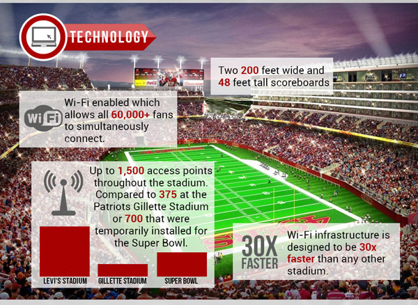 WiFi in Sports Arenas | Sport$Biz | Martin J. Greenberg