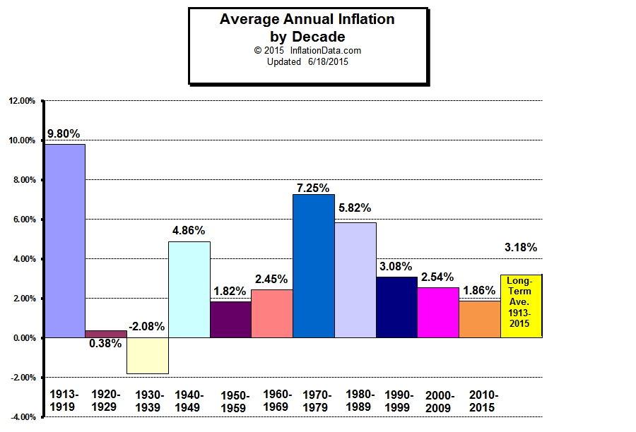Annual Inflation graph