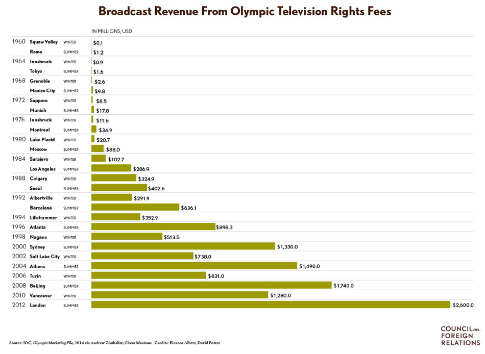 Broadcast Revenue from Olympic Television Rights Fees | Sports Law | Martin J. Greenberg