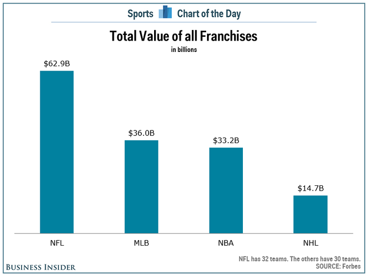 Business Insider Total Value of Sports Franchises | Sport$Biz | Sports Law