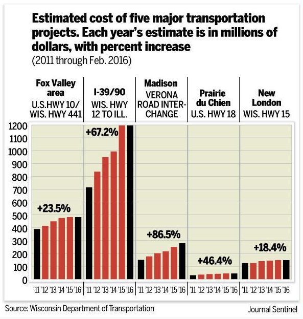 Estimated cost of 5 major transportation projects | Sport$Biz | Sports Law