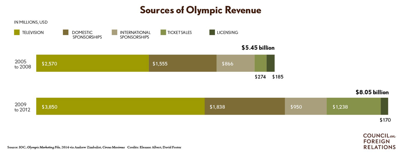 Sources of Olympics Revenue | Sports Law