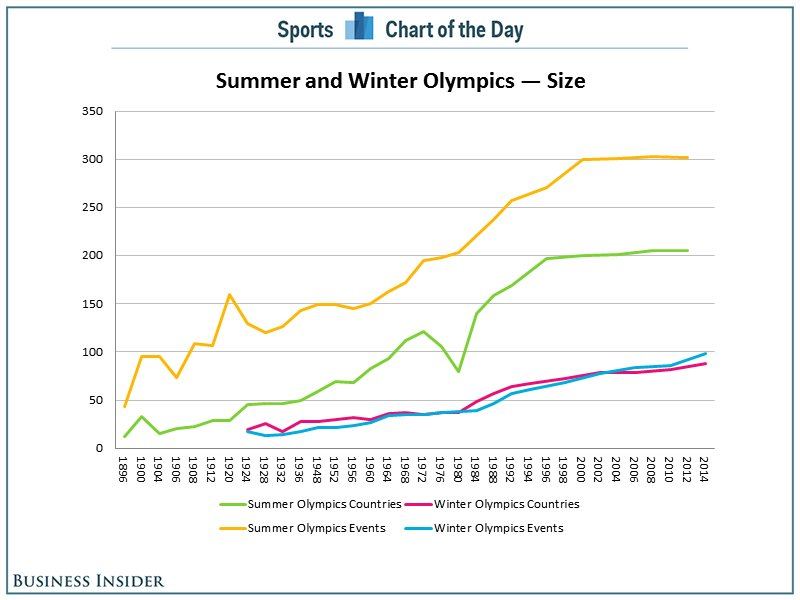 Summer and Winter Olympics Size | Sports Law