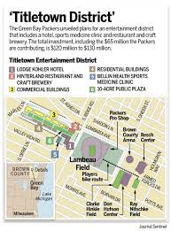 Sports Facility TItletown Development District | Sport$Biz