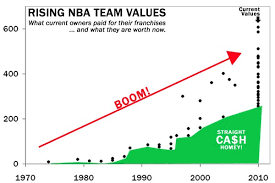Value of NBA Franchises | Sport$Biz | Martin J. Greenberg