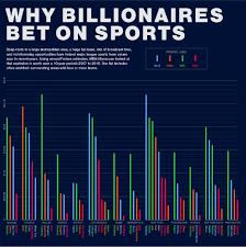 Why Bilionaires bet on Sports | Sport$Biz | Sports Law